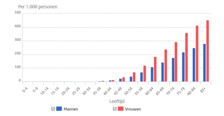In 2015 ruim 50.000 nieuwe gevallen van knieartrose