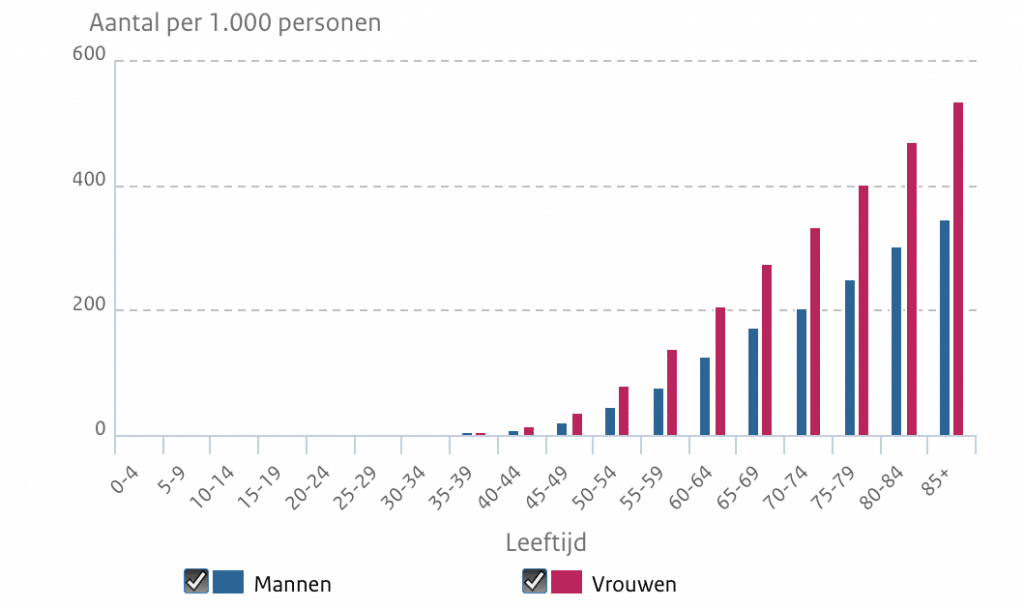 In 2018 bijna 50.000 nieuwe gevallen van knieartrose