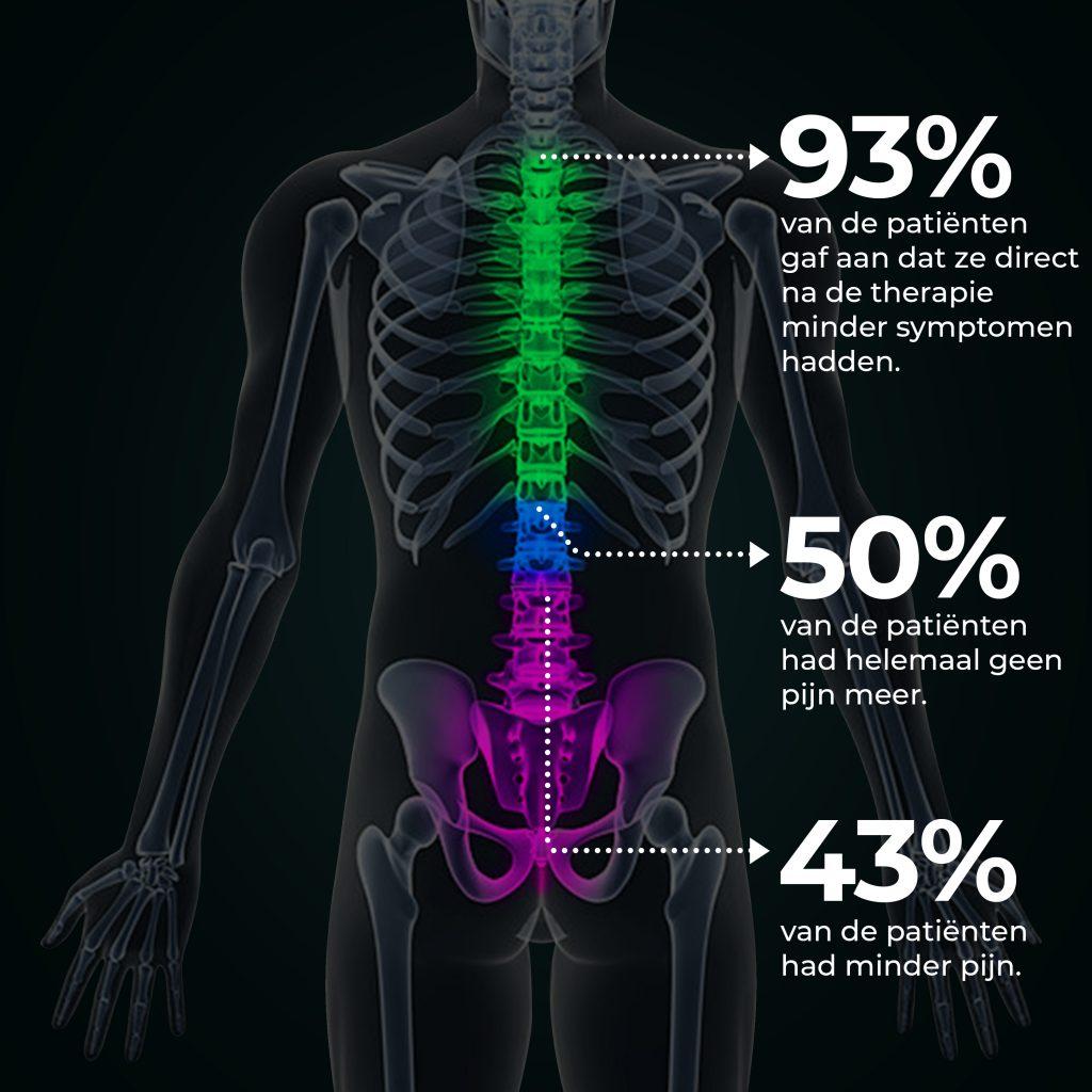Resultaten ozoninjecties