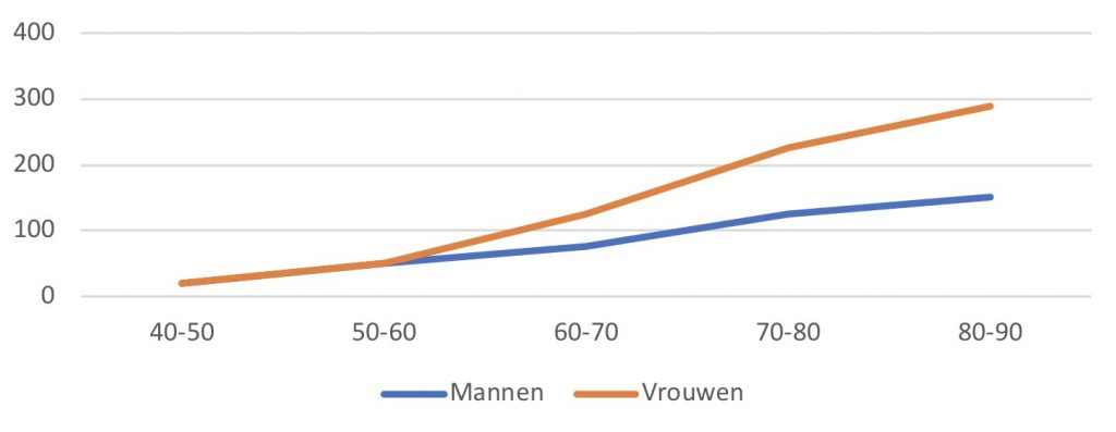 Aantal mensen met artrose per 1.000 inwoners